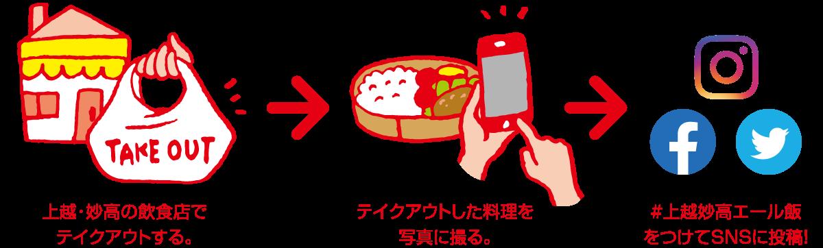 上越・妙高の飲食店でテイクアウトする。 → テイクアウトした料理を写真に撮る。 → #上越妙高エール飯をつけてSNSに投稿!