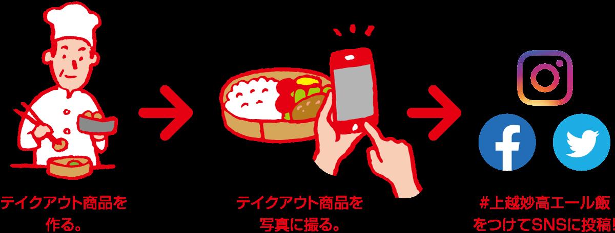 テイクアウト商品を作る。 → テイクアウト商品を写真に撮る。 → #上越妙高エール飯をつけてSNSに投稿!